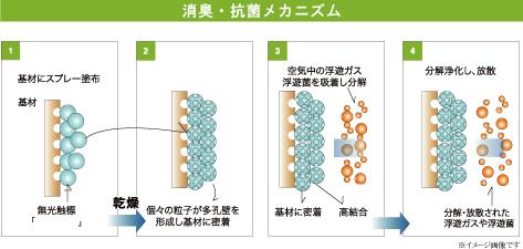 消臭抗菌メカニズム